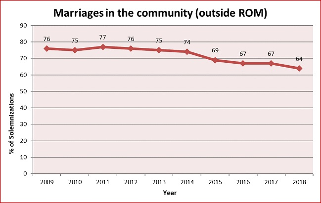 Marriage Community
